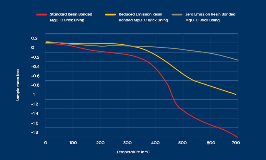 zero emission refractory brick lining