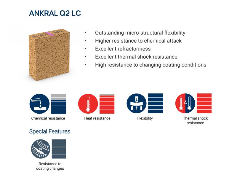 ANKRAL Q2LC brick properties