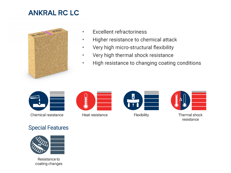 ANKRAL RC LC brick properties