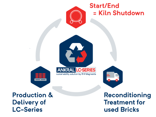 ANKRAL LC bricks refractories