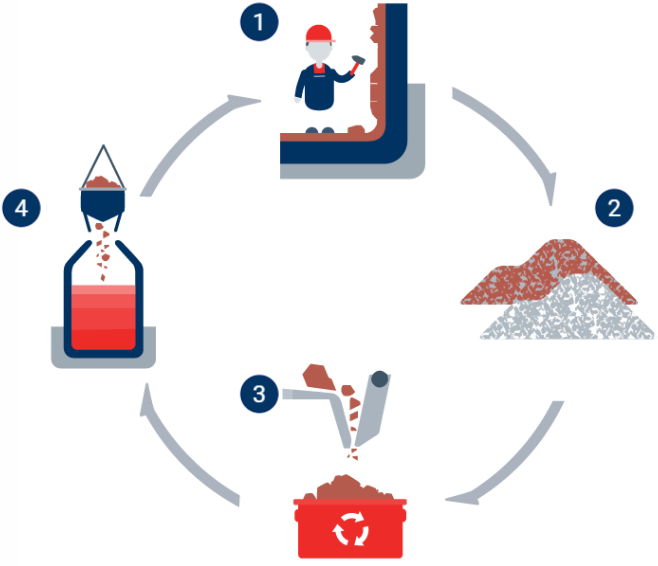 infographic circular economy sustainable refractories process