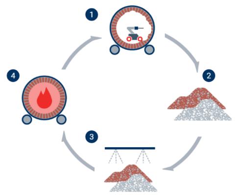infographic circular economy sustainable refractories process