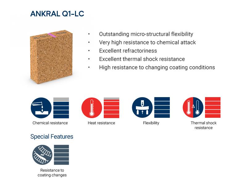 ANKRAL Q1-LC brick properties