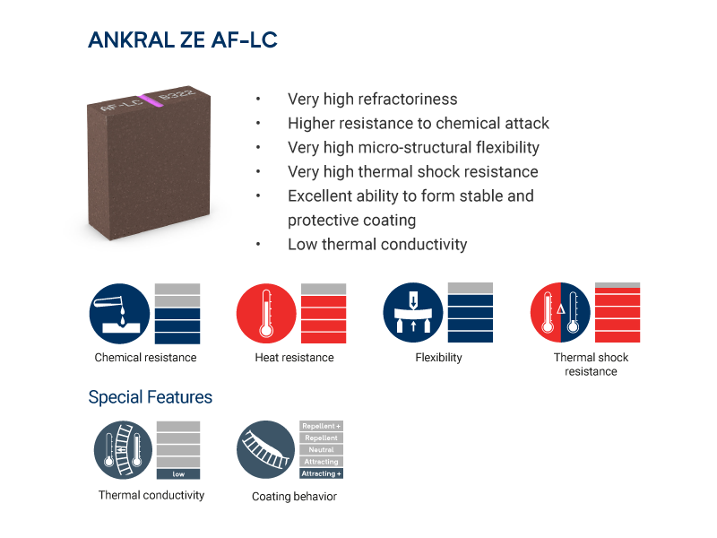 ANKRAL ZE AF-LC brick properties